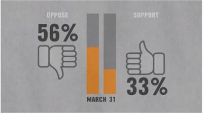 Canada's Controversial Anti-Terrorism Bill Is More Unpopular Than Ever