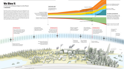 We Blew It: A Time Line of Human Impact on the Planet