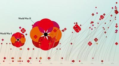 Alle Kriege dieser Welt in einer interaktiven Mohnblumenwiese