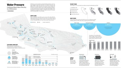 Infographic: California Hasn't Been This Dry in a Millennium