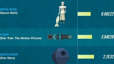 Die Zerstörungskraft der stärksten Sci-Fi-Waffen im Vergleich