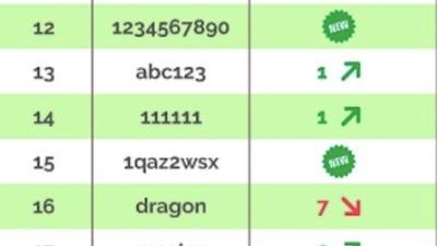 Die aktuelle Liste der 25 beliebtesten und dümmsten Passwörter