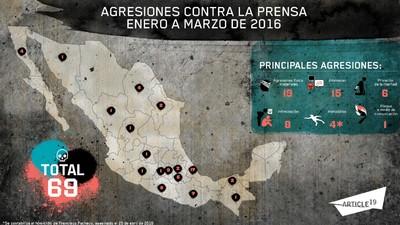 Las agresiones contra la prensa continúan en aumento en México