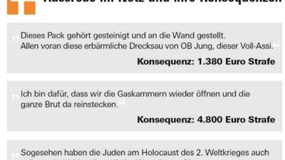 Stiftung Warentest veröffentlicht Geldstrafen-Katalog für Hasskommentare in Deutschland