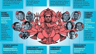 Cómo políticos mexicanos crearon una red de empresas fantasma para desviar millones