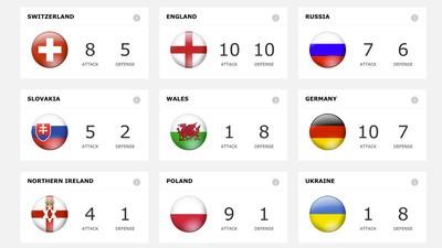 Big Data weiß schon jetzt, wer die besten Titel-Chancen bei der EURO 2016 hat