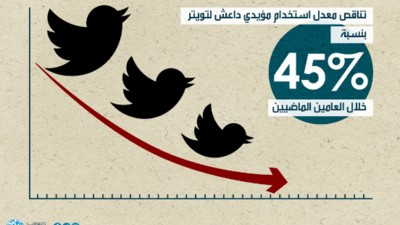 The War Against ISIS Is Succeeding, at Least on Twitter