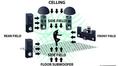 Sistemul de sunet care te face să dansezi în interiorul muzicii