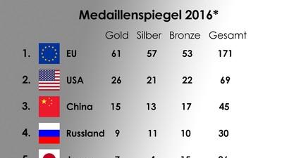 Der olympische Medaillenspiegel ist keine Leistung der EU und zeigt auch nicht deren Stärke