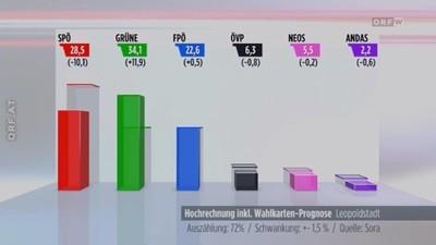 Das kann dabei rauskommen, wenn die FPÖ eine Wahl anficht