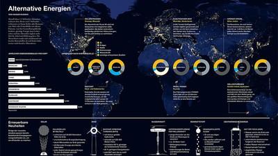 Alternative Energien: Eine Infografik