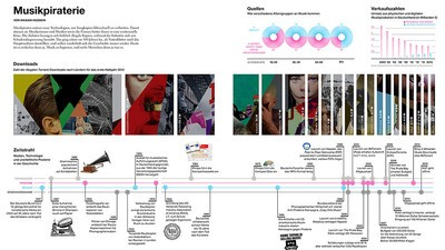Musikpiraterie: eine Infografik