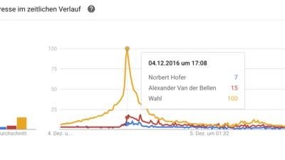 Was die Österreicher die letzten 7 Tage vor der Wahl gegoogelt haben