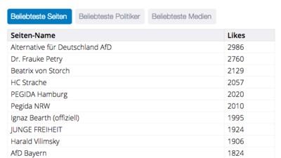 Die rechte Filterblase: Was Nürnberger Pedigisten noch so auf Facebook liken